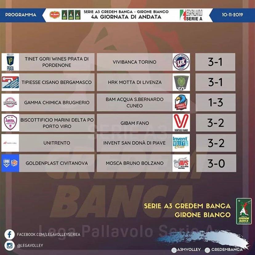 Risultati 4° giornata Regular Season e Classifica campionato Serie A3 Credem Banca girone Bianco
