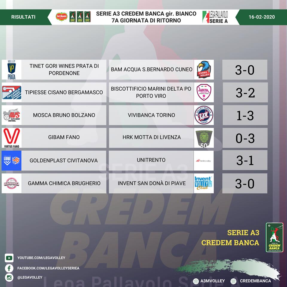 Risultati 18° giornata Regular Season e Classifica campionato Serie A3 Credem Banca girone Bianco