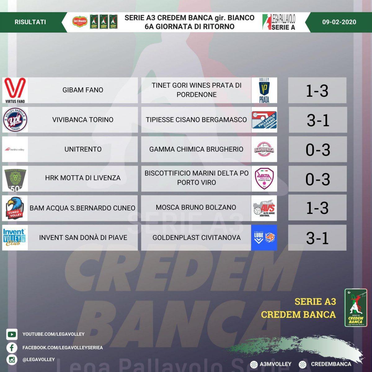 Risultati 17° giornata Regular Season e Classifica campionato Serie A3 Credem Banca girone Bianco