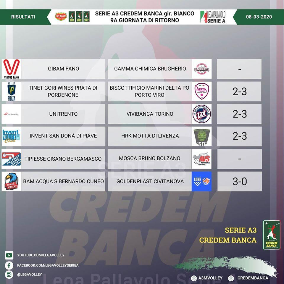 Risultati 20° giornata Regular Season e Classifica campionato Serie A3 Credem Banca girone Bianco